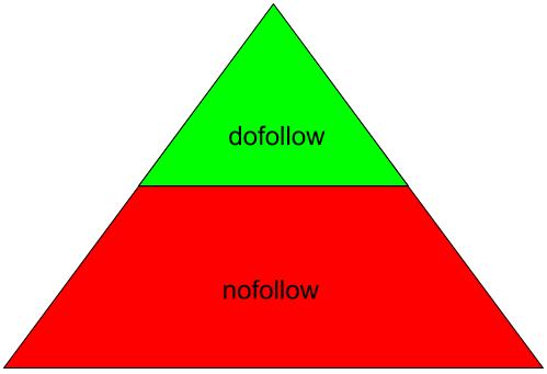 nofollow/ dofollow